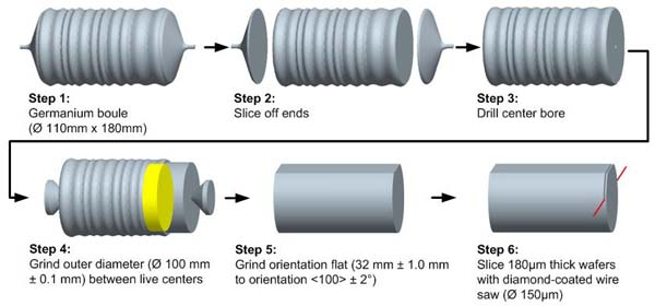 Proposed Technique Wire Edm For Shaping And Slicing